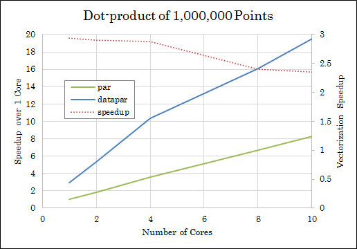 dot_product